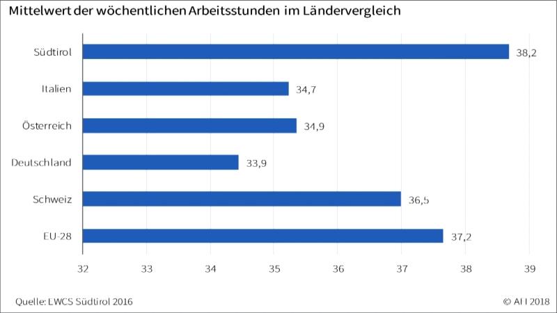 Grafik zu Arbeitszeiten Südtirol