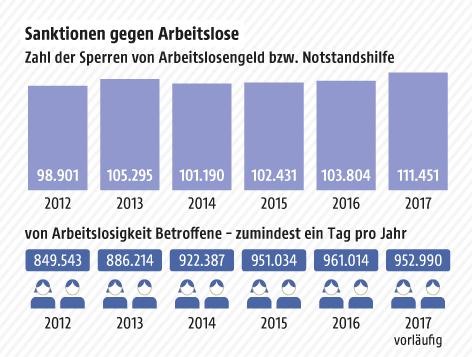 Grafik zeigt die Zahl der Sperren von Arbeitslosengeld bzw. Notstandshilfe 2012-2017