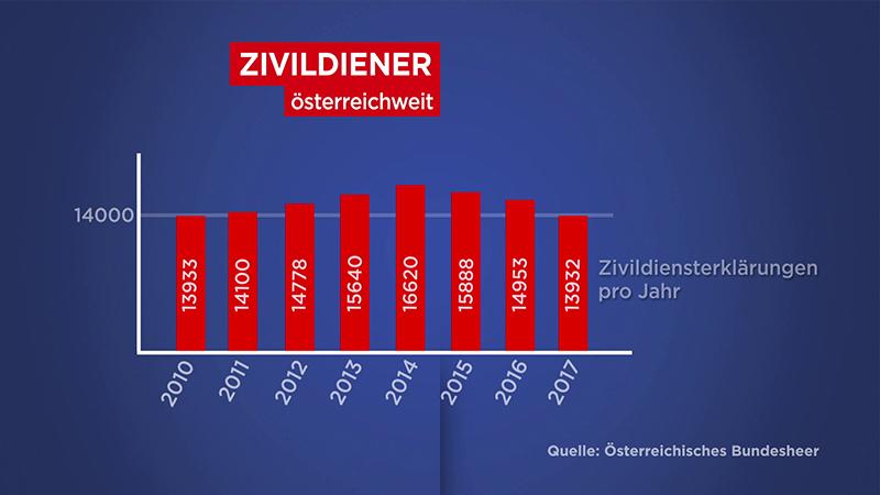 Zivildiener Engpass Hollabrunn St. Pölten Grafik