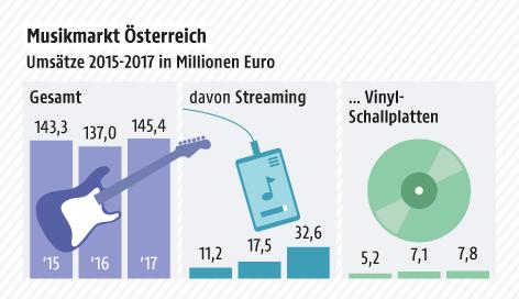 Grafik zeigt Zahlen zum Musikmarkt Österreichs