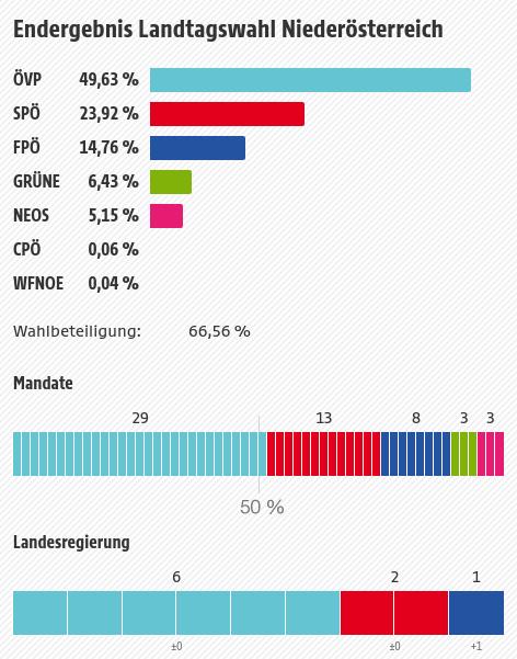 Vorläufiges Ergebnis LTW NÖ 2018