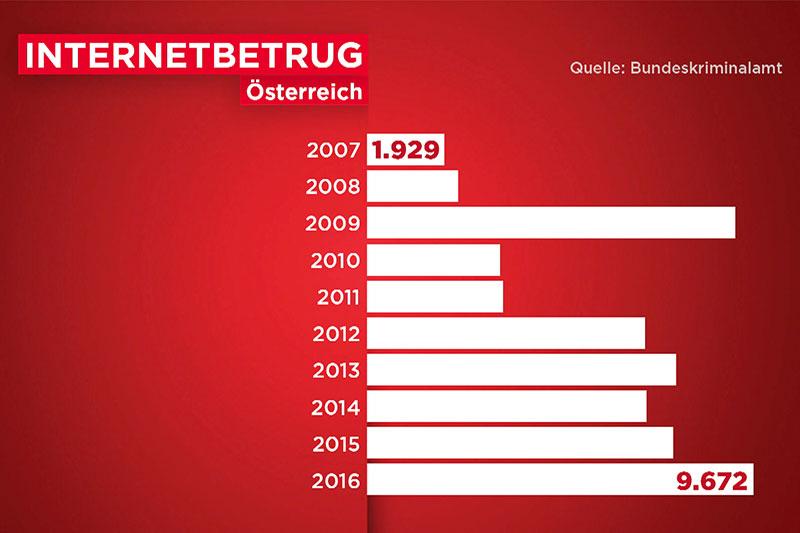 Anstieg bei Internetbetrug in Österreich