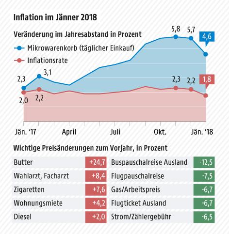 Grafik zeigt die Entwicklung der Inflationsrate