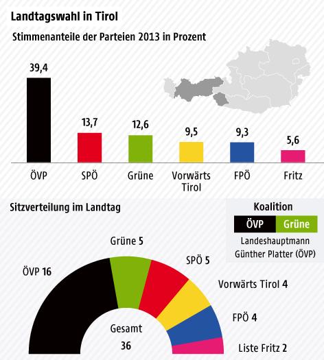 Stimmenanteile der Parteien 2013 in Prozent - Säulengrafik, Sitzverteilung im Parlament - Tortengrafik
