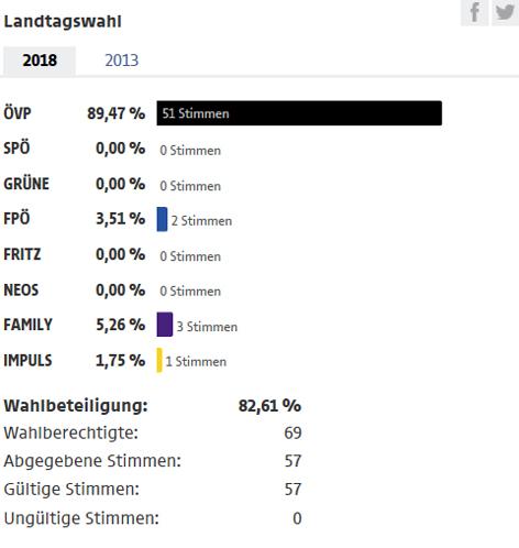 Wahlergebnis Hinterhornbach