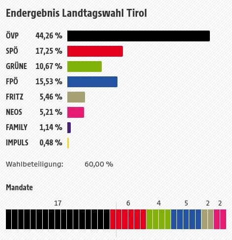 Vorläufiges Ergebnis LTW Tirol 2018