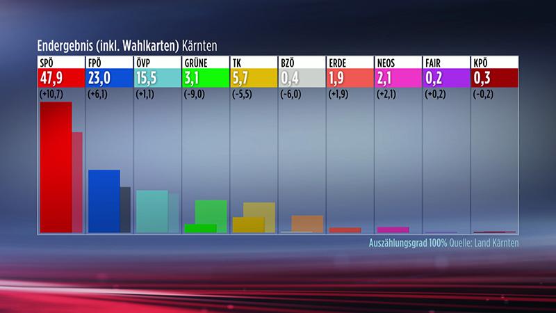 Wahl Endergebnis Mandate Grafik