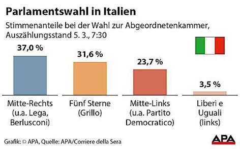 Volitve Italija izid grafika