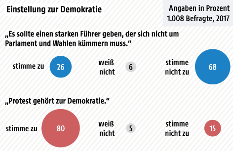 Grafik zur Demokratie in Österreich