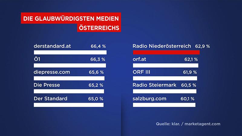 ORF NÖ Glaubwürdigkeit Studie Radio NÖ