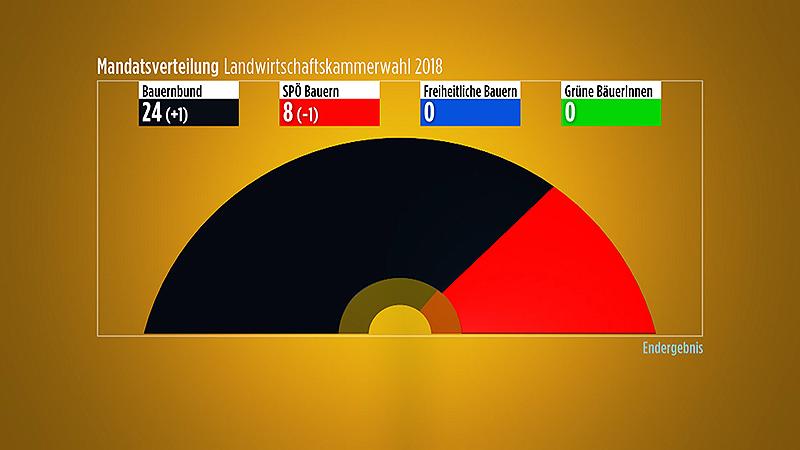 Landwirtschaftskammer Wahl LWK Ergebnis inkl. Wahlkarten
