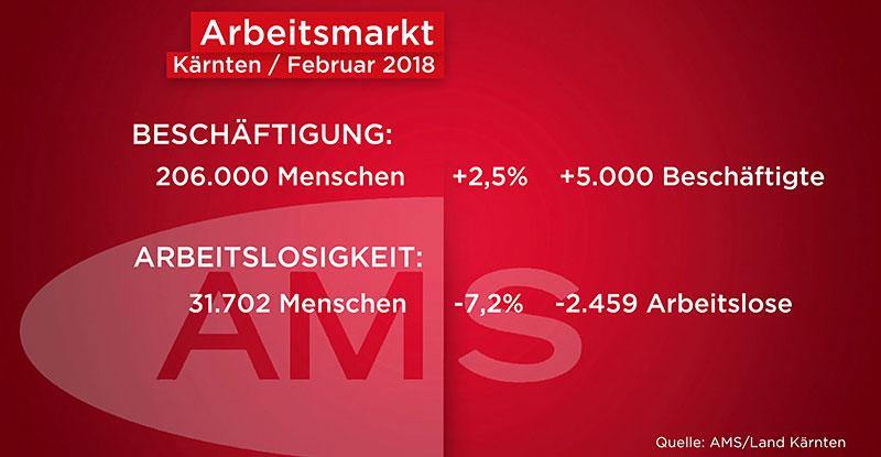 AMS Arbeitslose sieben Prozent weniger