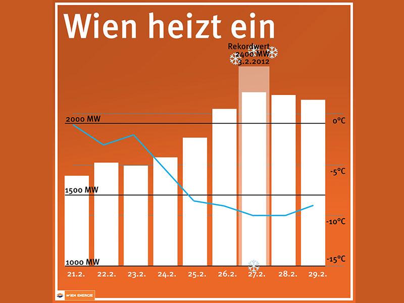 Grafik Wärmerekord