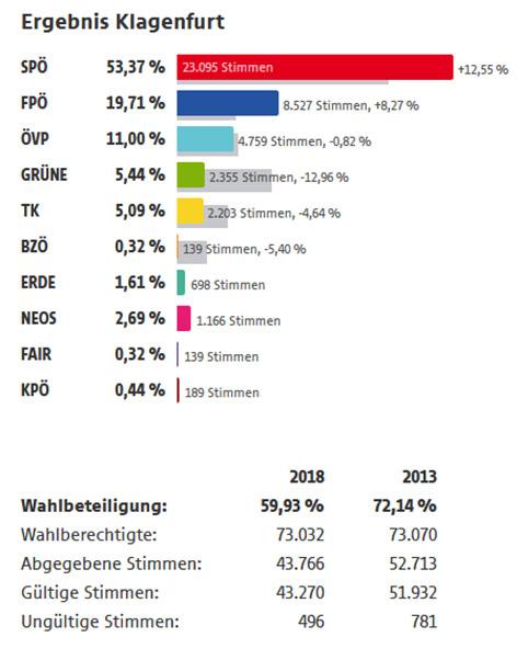 Landtagswahl Kärnten 2018 Grafik Klagenfurt Neu