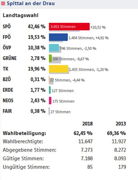 Landtagswahl Kärnten 2018 Grafik Spittal an der Drau