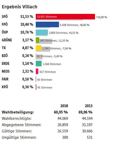 Grafik Villach Neu