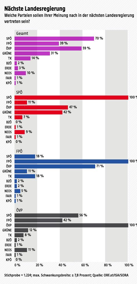 Ergebnisse der Wahltagsbefragung