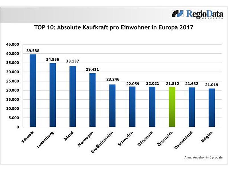 Kaufkraft in Europa