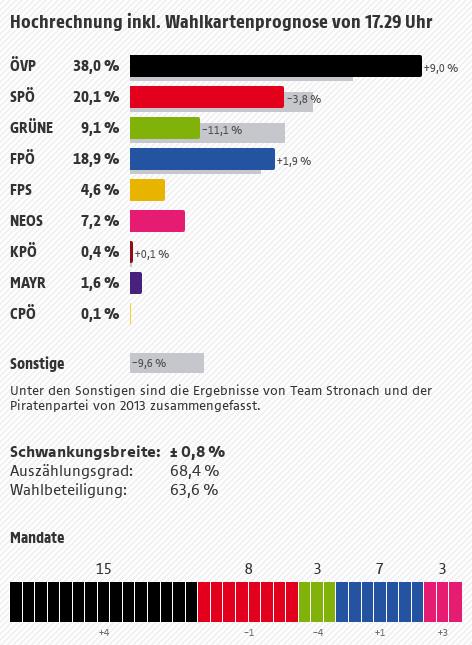 Hochrechnung LTW Salzburg 2018