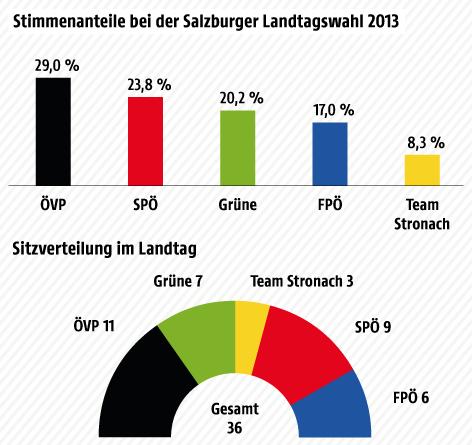 Grafik zur Salzburger Landtagswahl