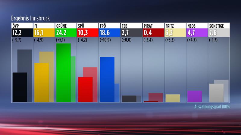 Grafik Mandatsverteilung Gemeinderatswahl