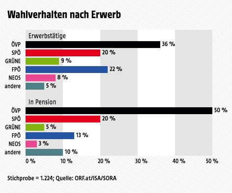 Ergebnisse der Wahltagsbefragung zur Landtagswahl in Salzburg