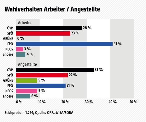 Ergebnisse der Wahltagsbefragung zur Landtagswahl in Salzburg.