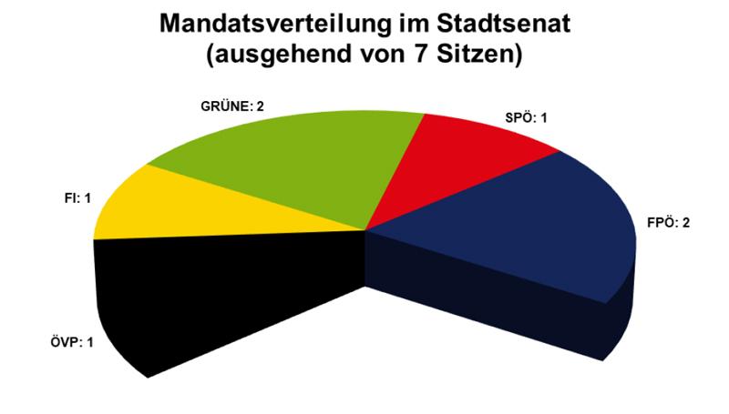 Verteilung in Innsbrucker Gemeinderat