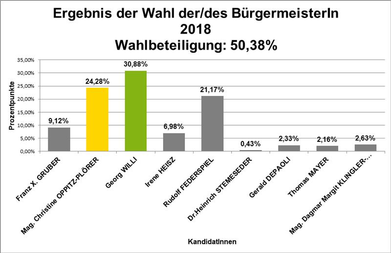 Grafik Bürgermeisterwahl