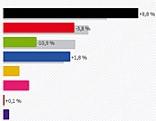 Wahlergebnis Salzburg
