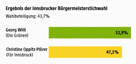 Grafik zum Wahlergebnis der Innsbrucker Bürgermeisterstichwahl