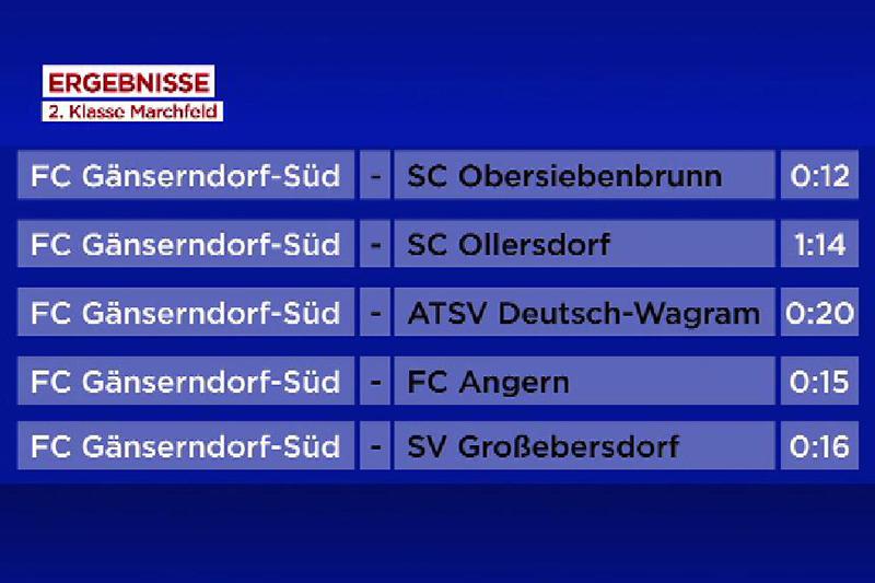Grafik schlechteste Ergebnisse Gänserndorf