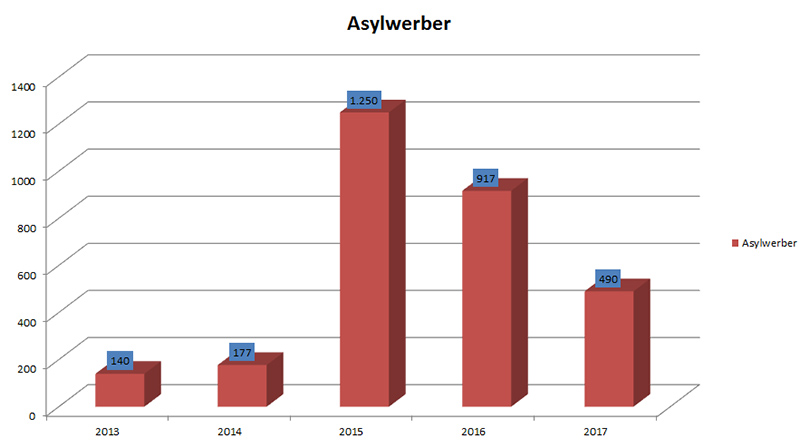 Asylerber