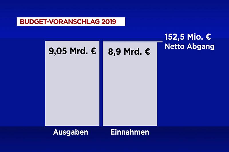 Grafik Budget 2019