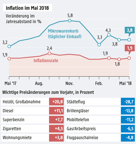 Grafik zur Inflation