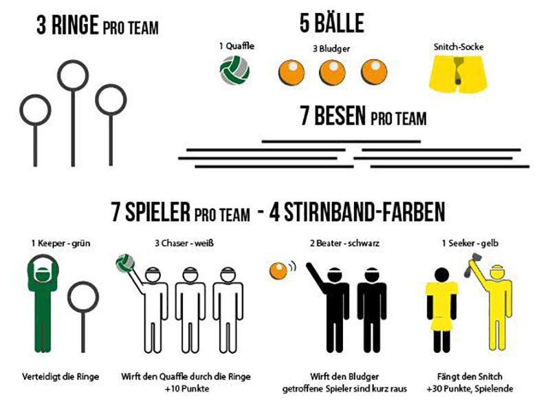 Quidditch Spielregeln