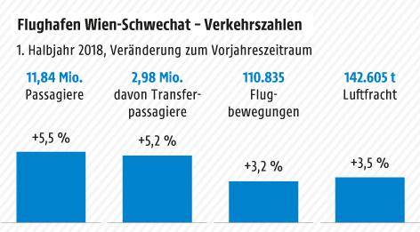 Grafik zur Bilanz des Flughafens Schwechat