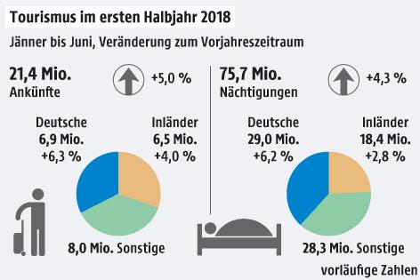 Grafik zu den Tourismuszahlen im ersten Halbjahr 2018