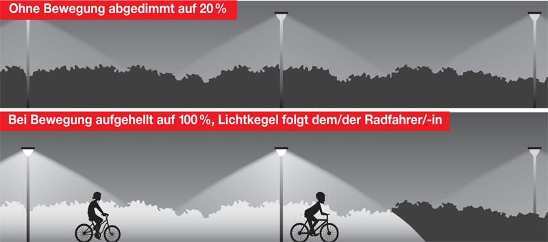 Lichtkonzept IKB LED-Beleuchtung