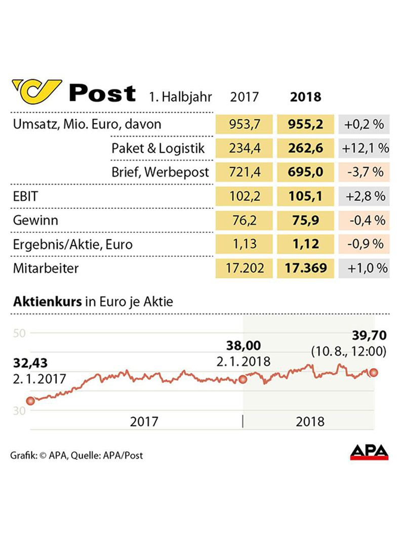 Grafik Post