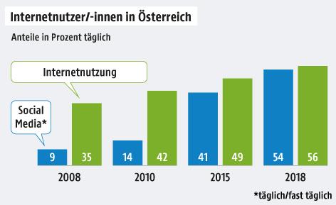Eine Grafik zeigt die Entwicklung der Internet- und Social-Media-Nutzung in Österreich