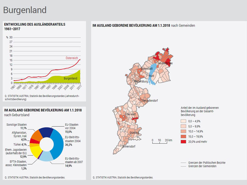 Integrationsbericht Grafik Burgenland