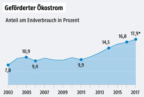 Anteil geförderter Ökostrom am Endverbrauch seit 2003 - Kurvengrafik