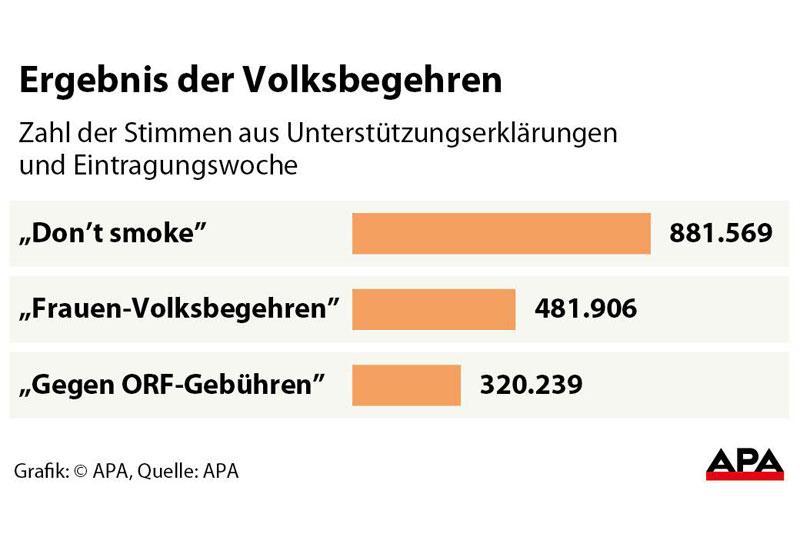 Grafik Ergebnisse Volksbegehren
