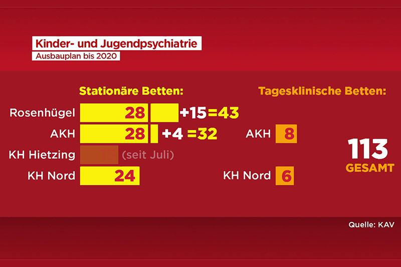 Grafik Ausbaupläne KAV Jugendpsychiatrie