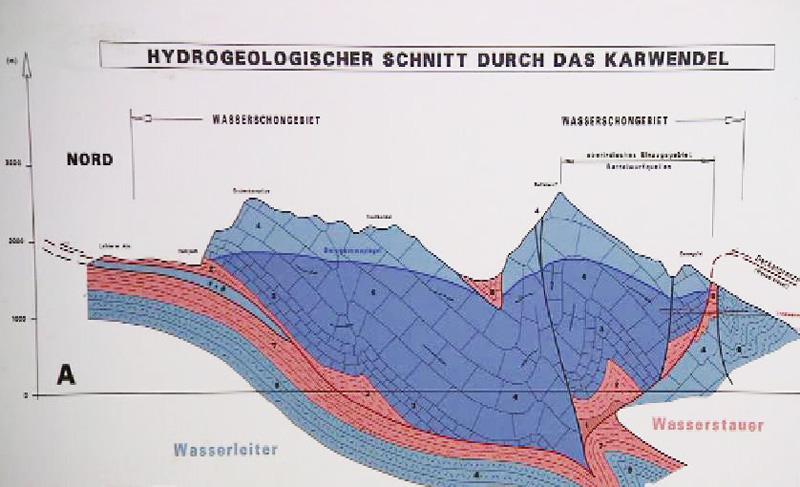 Hydrogeologischer Schnitt durch das Karwendel