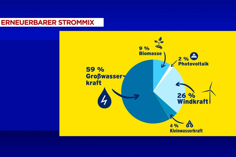 Energieschwerpunkt Teil 2 Erneuerbare Energie Pionier Herbert Stava Windpark Bruck
