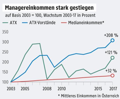 Grafik zu Managergehältern