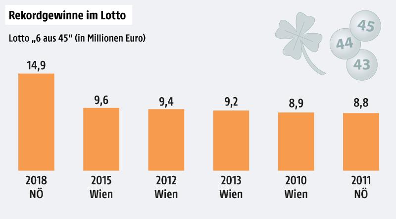 Eine Grafik zeigt die Lotto-Rekordgewinne in Österreich