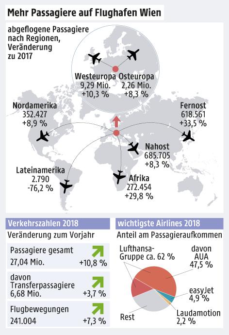 Grafik zeigt Daten zum Flughafen Wien